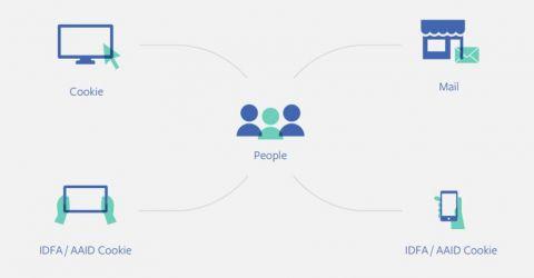 Facebook dévoile son livre blanc sur les enjeux de l'attribution pour le business